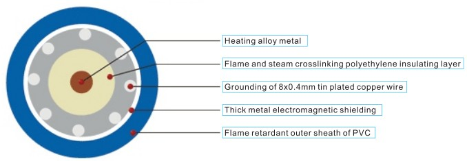 TXLP/(1R-2R)/18.5W/Single Heating Cable
