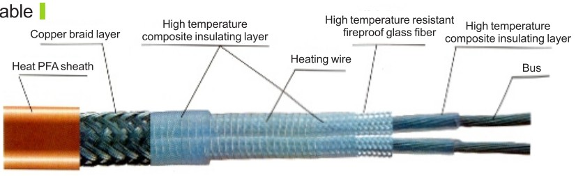 RDP2-J4 Type High Temperature Heating Cable